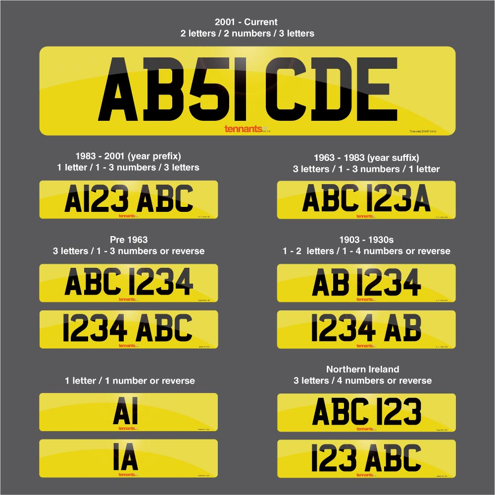 The Number Plate Format now and through the years